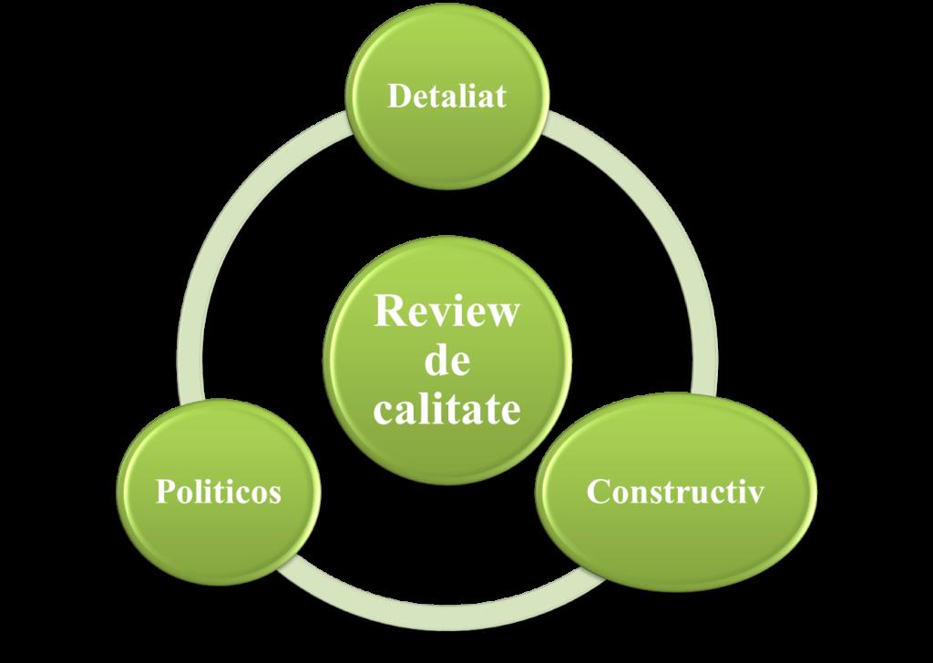 Cum sa scrii un review de calitate